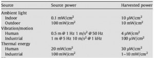Energy_Harvesting_Data_Figure-1-Imec