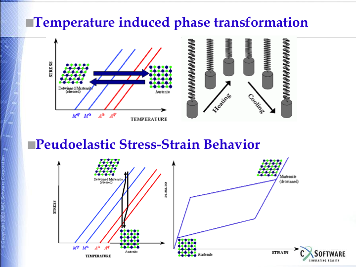 Carbon Fiber Rod >> Material Behavior – Parnell Engineering & Consulting (PEC)